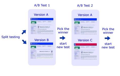 Split testing example